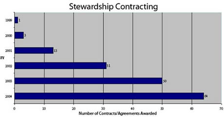 Bar chart displaying the number of stewardship contracts and agreements awarded by year, for the years 1999 to 2004.